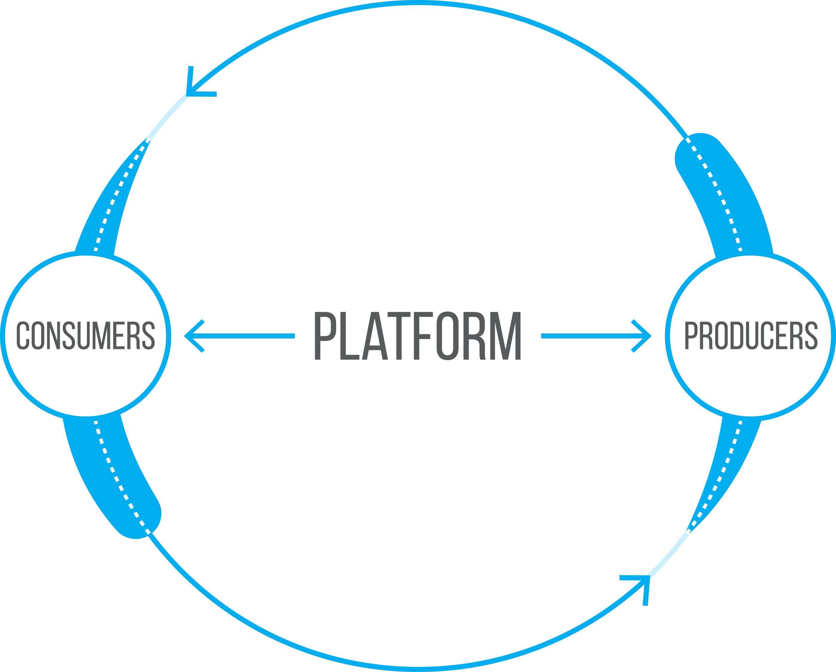 professional platform